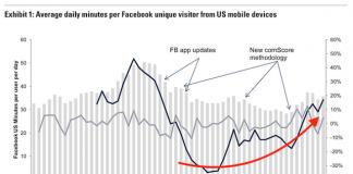 Facebook社のデータスキャンダルは利用状況に影響を及ぼさず