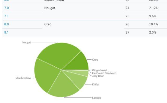 Android Oreoが現在12.1%のディストリビューションを占める